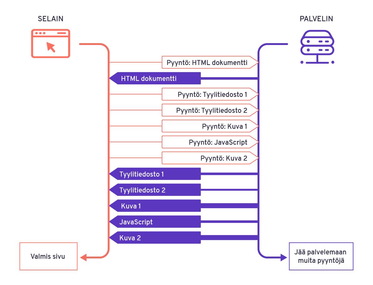 Havainnekuva selaimen ja palvelimen viestinvaihdosta käyttäjän astuessa verkkopalveluun