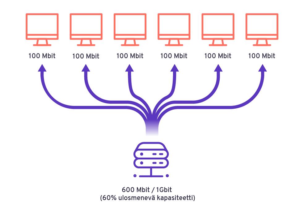 Visualisointi kaistanleveyden käytöstä tilanteessa, jossa palvelin palvelee useampaa käyttäjää samanaikaisesti