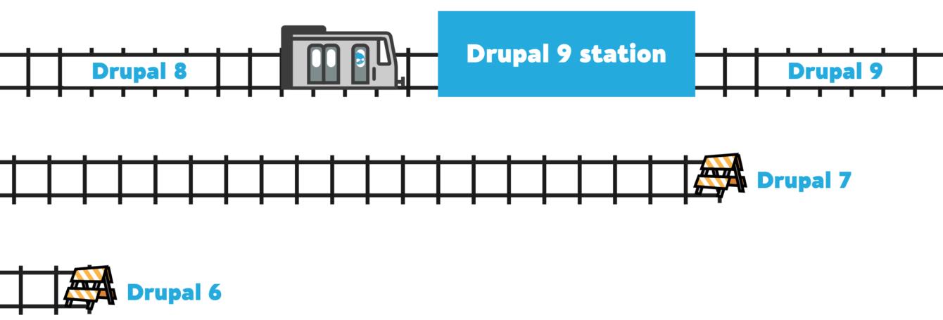 Kuvamallinnus junaradoilla eri Drupal-versiosta.