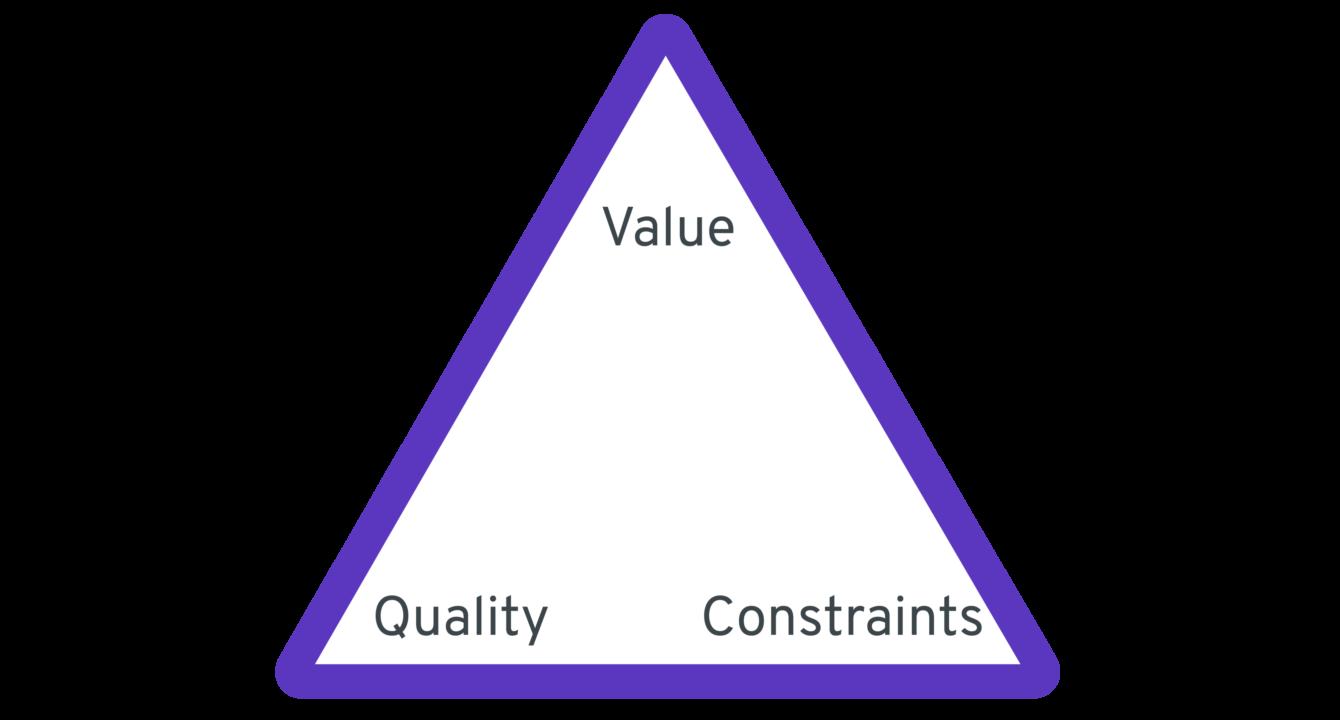 Aidosti Agile muodostuu kolmikannasta joiden kärkinä ovat arvo, laatu ja yhdessä kärjessä perinteisen kolmion muuttujat (laajuus, budjetti ja aikataulu)