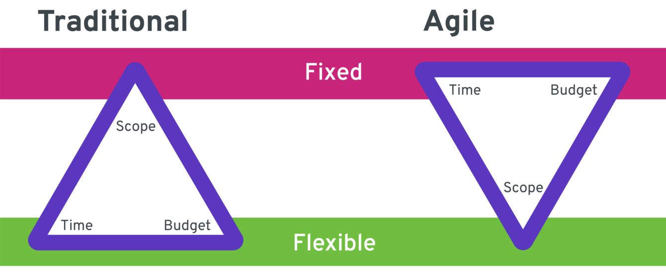 Traditional project model vs Agile: the fixed element in traditional is scope, while in agile the fixed ones are time and budget
