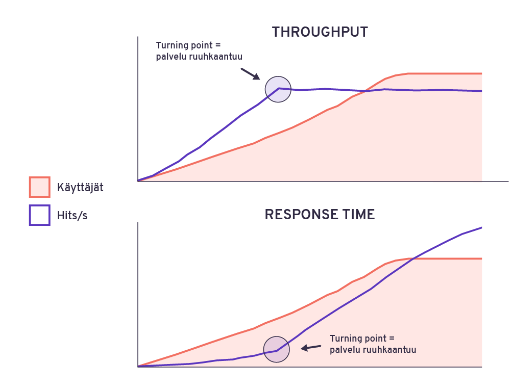 """Kuormitustestauksessa pyritään tunnistamaan se piste, milloin suoritusteho lakkaa korreloimasta käyttäjämäärien kanssa. Tätä pistettä kutsutaan """"turning point"""":iksi."""