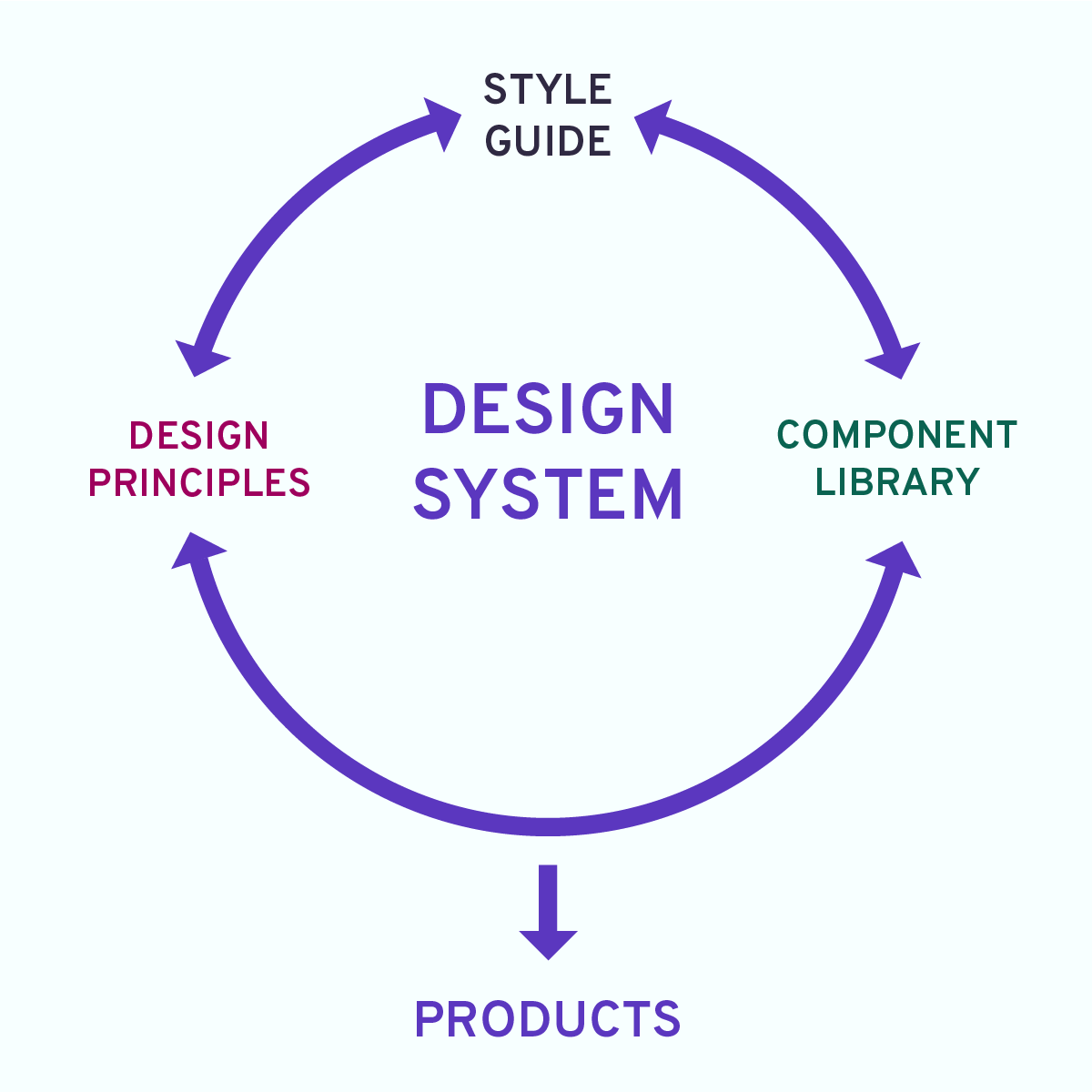 A graph illustrating how a design system operates