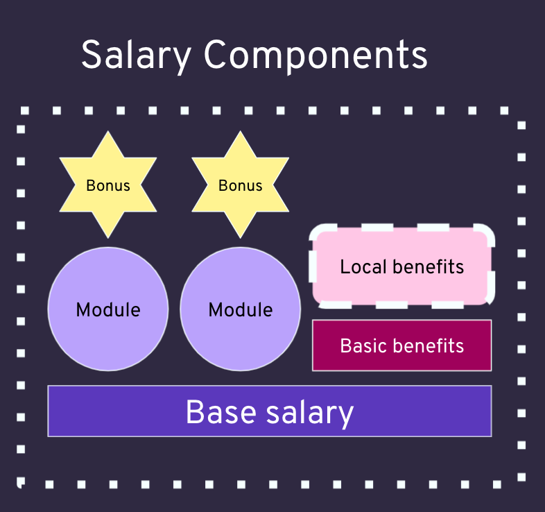 A graph of Wunder's salary model